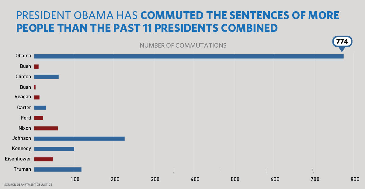 Chart of number of people given clemency by each president