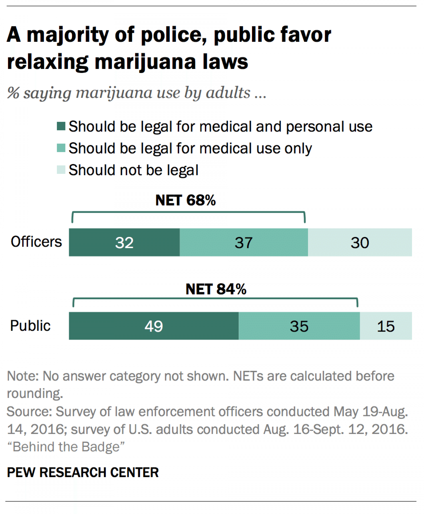 Pew research centre police poll